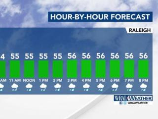 Hour-by-hour forecast
