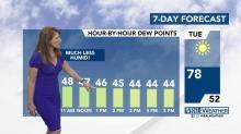 Declining dew points bring pleasant Tuesday