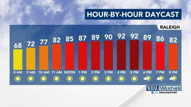 90 degree temps to settle into RDU for first time in 2017