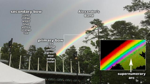 Rainbow photo: Annotated version