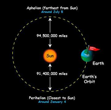Aphelion/Perihelion
