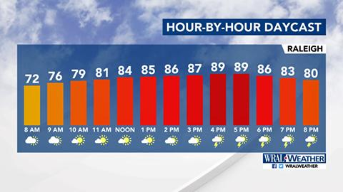Hour by hour temps: July 9, 2017