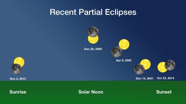 Solar Eclipses, past and future