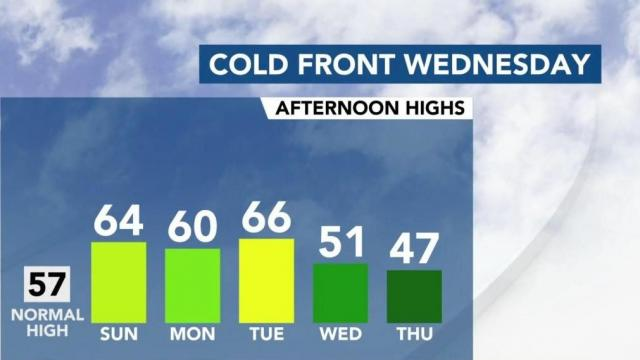 Cold front coming Wednesday a balmy weekend