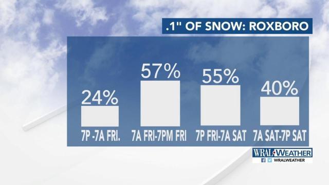 Probability of snow