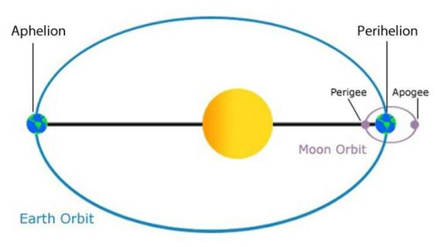 Earth is at perihelion on Jan. 3, 3.1 million miles closer to the sun than aphelion in July.