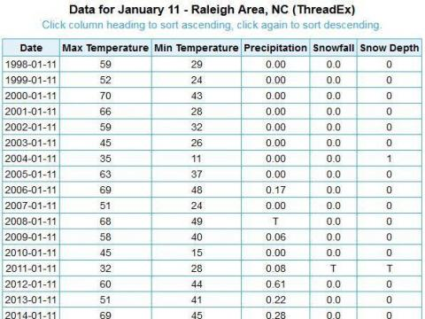 Table of January 11th Observations at RDU