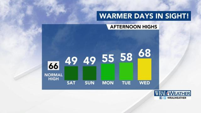 Warmer days ahead