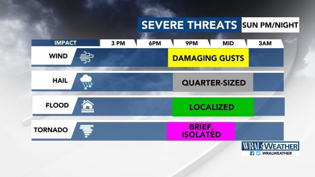 Storm chances increasing with our next system