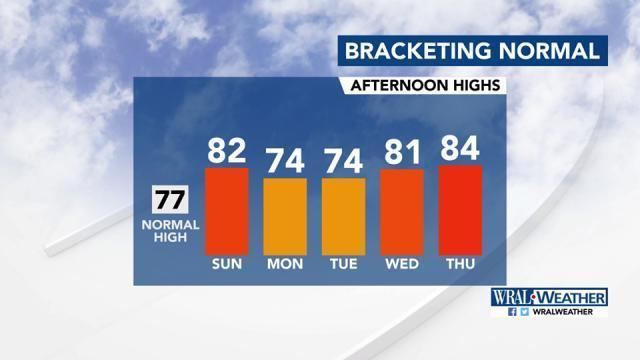 Highs for Sunday