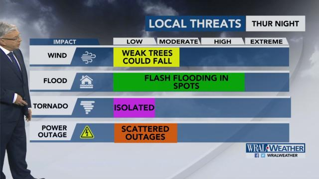 Local threats from Hurricane Michael