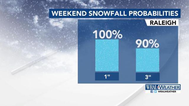 Weekend snow possibilities in Raleigh