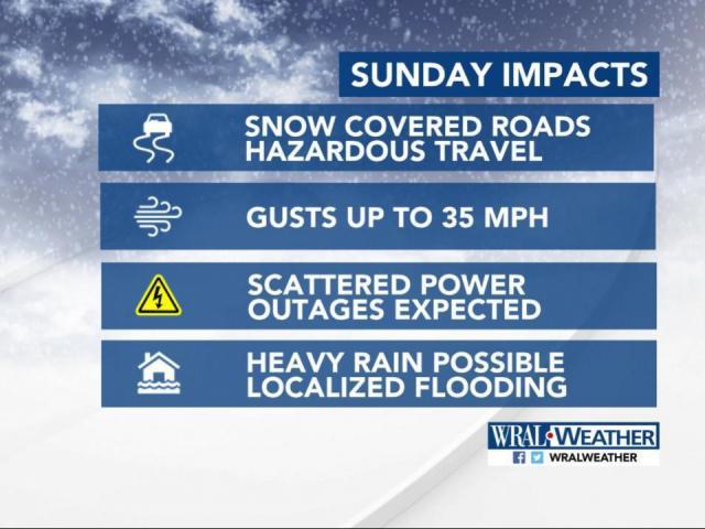 Sunday impacts