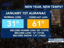 Record warmth possible for New Year's Day