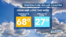 IMAGES: High to low: Prepare for 'roller coaster' temps this week in Raleigh