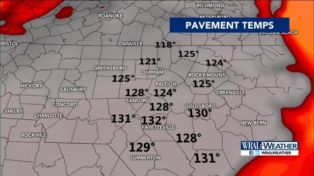 Heat safety tips :: WRAL com