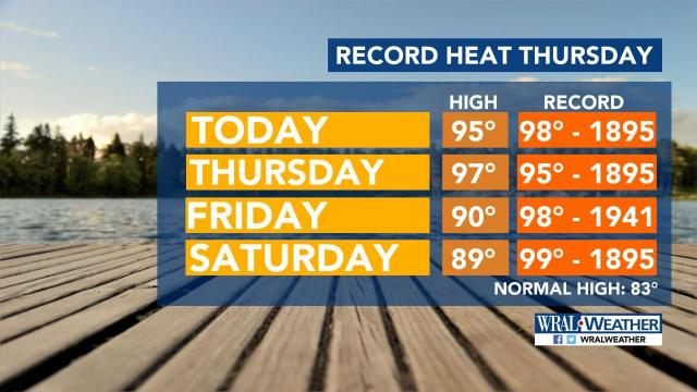 Record highs possible Thursday