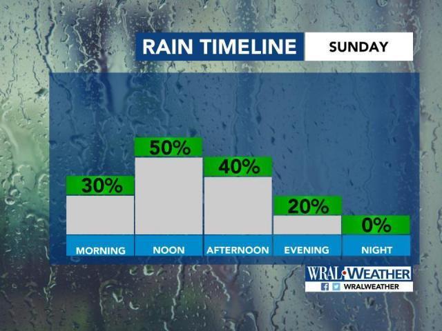 Rain timeline for Sunday, Oct. 27
