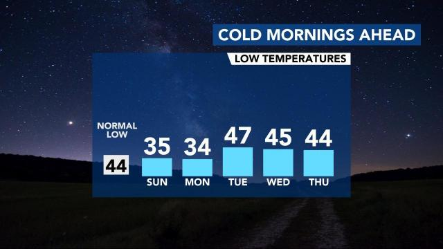 Brr! Below-normal temperatures likely most of this week