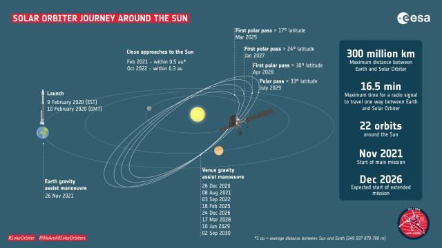 The Solar Orbiter Mission