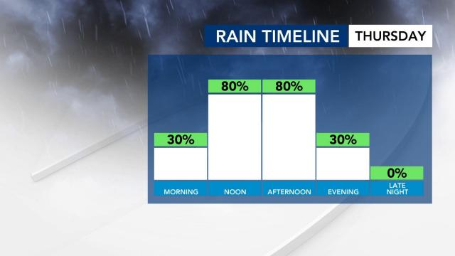 Rain chances for Thursday