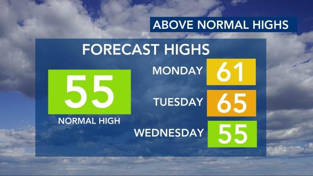 Above-normal highs