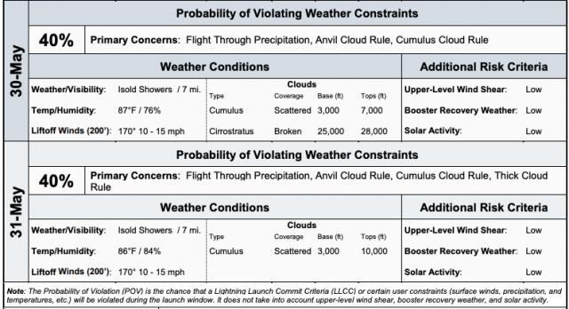 Launch weather forecast for backup launch days