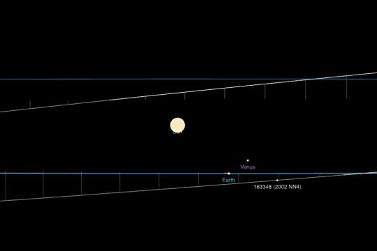 Asteroid 2002 NN4 poses no threat