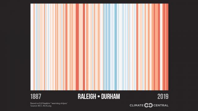 via Climate Central, based on Ed Hawkins warming stripes visualization, data source: SE Regional Climate Center/UNC)