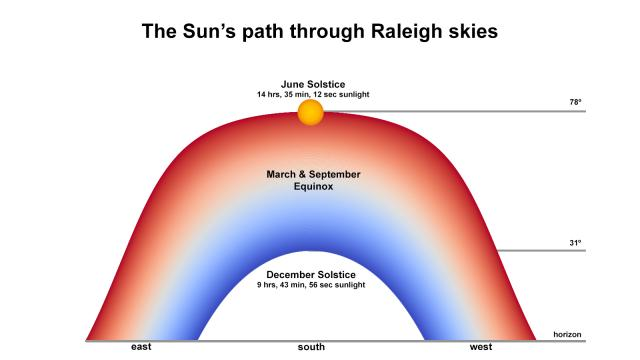 The Sun's path is longest at the June solstice, shortest at the December solstice