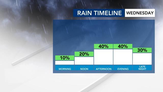 Rain chances on Wednesday