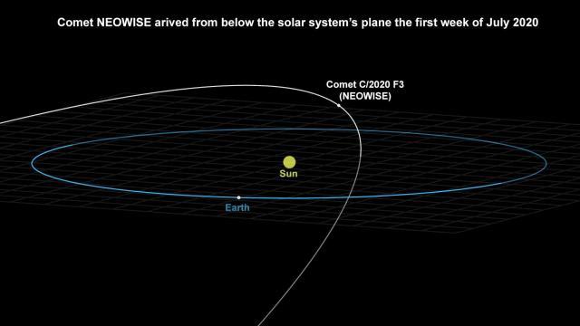 Comet NEOWISE orbit
