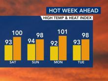Get ready for a heat index in the triple digits this weekend