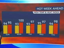 Triple-digital heat index days on the way