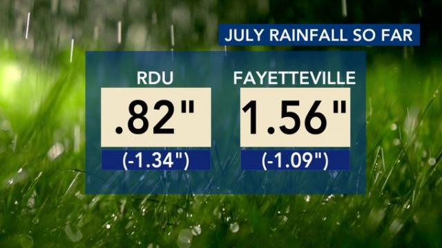 Rain stats through July 15, 2020
