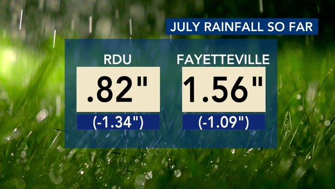 Through July 15, Raleigh-Durham International Airport had only measured .82 inches of rain. That is 1.34 inches below normal.