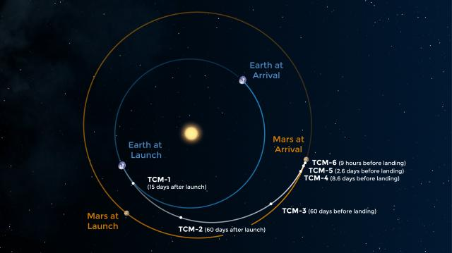 Illustration of the route Mars 2020 takes to the Red Planet, including several trajectory correction maneuvers (TCMs) to adjust its flight path. (NASA/JPL)  <br/>Reporter: Tony Rice