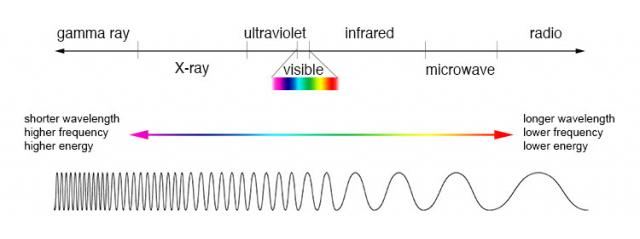 Comparison of wavelength, frequency and energy for the electromagnetic spectrum. (Credit: NASA's Imagine the Universe)