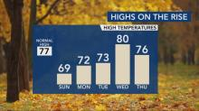 IMAGES: Temperatures warm up into the 80s through the week