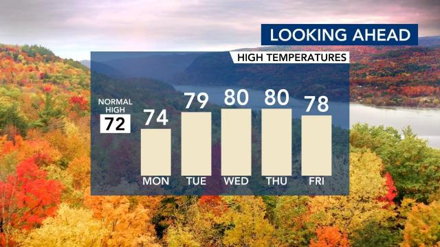 Temperatures rising in the Triangle