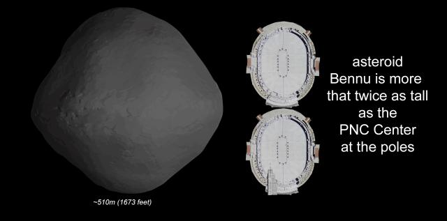 Asteroid Bennu is more than 2 PNC Arena's tall