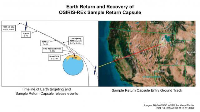Sample Return Capsule path