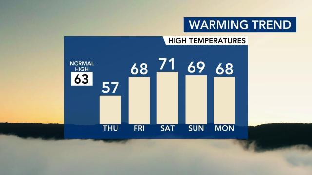 Warming trend ahead