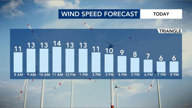 Expect Saturday to be a windy day!