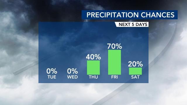 Rain chances increase as the week progresses