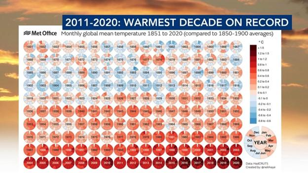 2011-2020 warmest decade on record