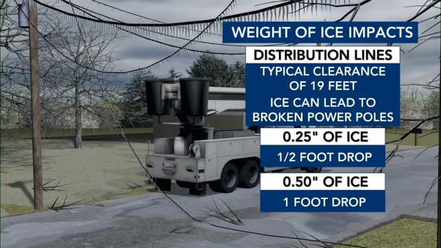 Weight of ice impacts