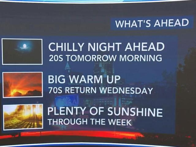 Temps set to plummet overnight before more sunshine greets us to start the week  :: WRAL.com