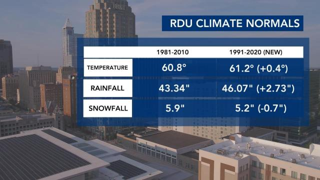 New 'normal' climate data shows nearly an inch less snow, more rain, warmer temperatures in the Triangle