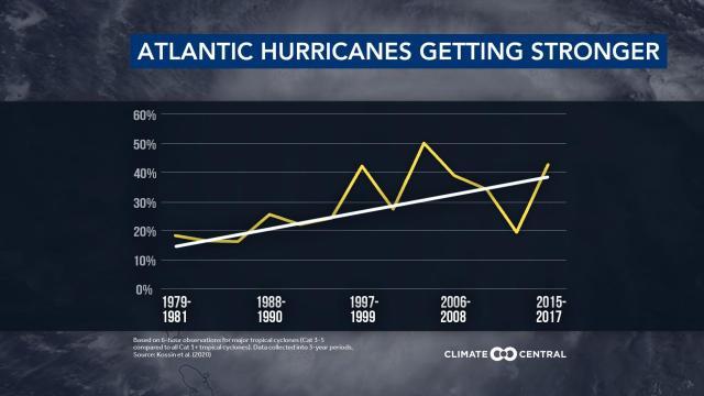 Stronger hurricanes